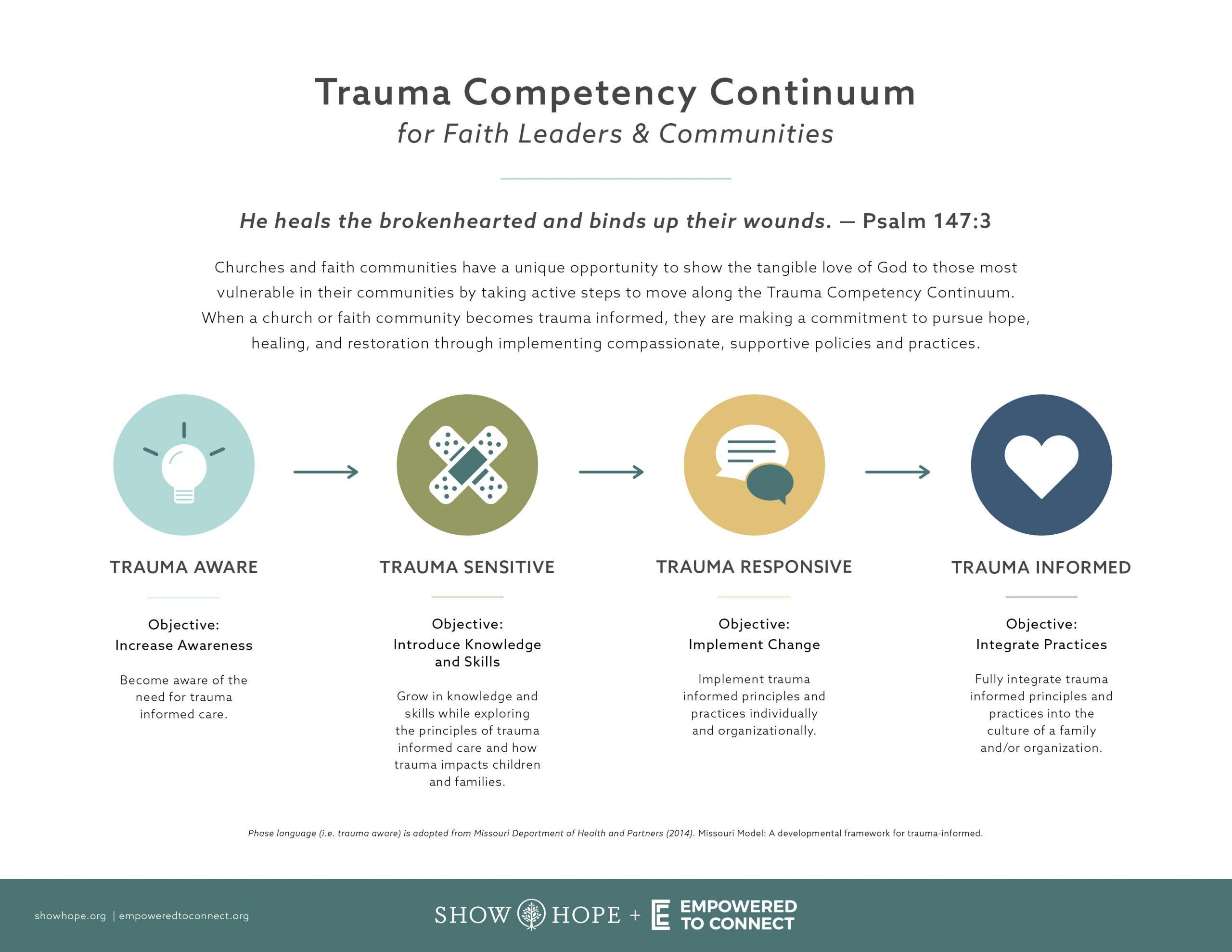 TraumaCompetencyContinuum